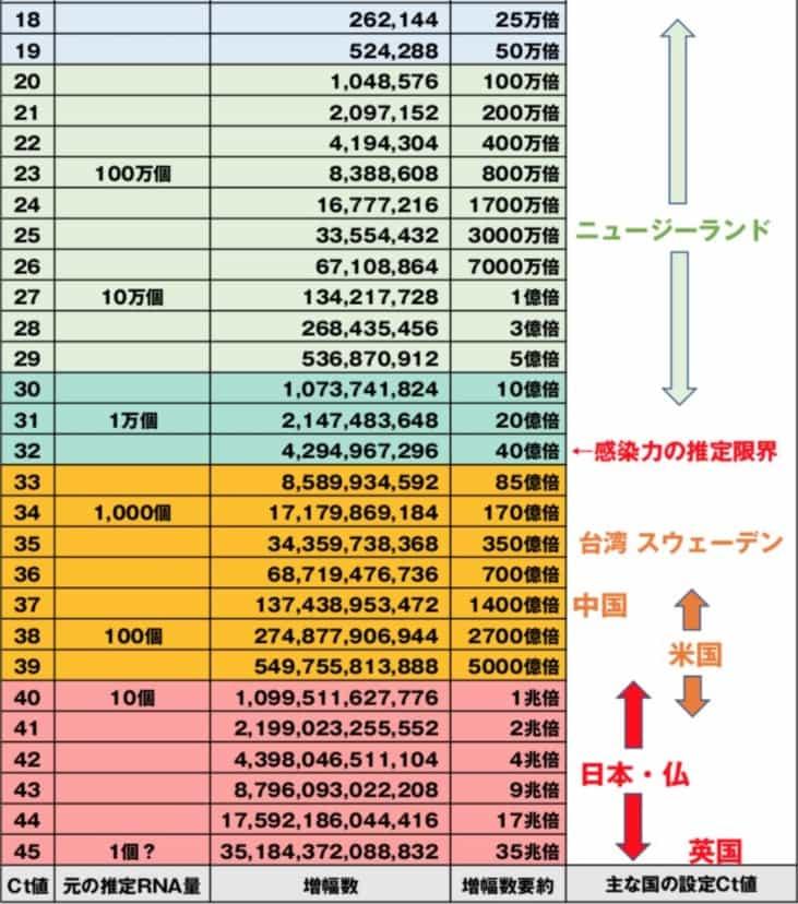 【お詫びと訂正】日本のCt値に変更はなく以前のままでした。